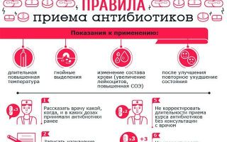 Антибиотики при фарингите: общие принципы применения и выбор препарата