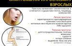Ларингоспазм у детей и взрослых: механизм развития, характерные симптомы, лечебные и профилактические мероприятия
