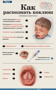 Коклюш у детей что такое, причины, симптомы, лечение, профилактика, осложнения, средства