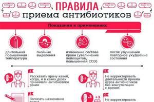 Антибиотики при фарингите: общие принципы применения