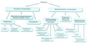 Синекод от кашля форма выпуска, инструкция, аналоги