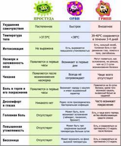 Симптомы простуды Первые признаки начала простуды у взрослых