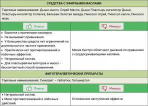 Какие выбрать препараты для лечения болезни носа: классификация