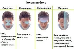 Гайморит и головная боль при гайморите - симптомы и лечение